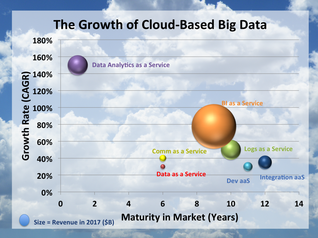 The-Growth-of-Cloud-Based-Big-Data
